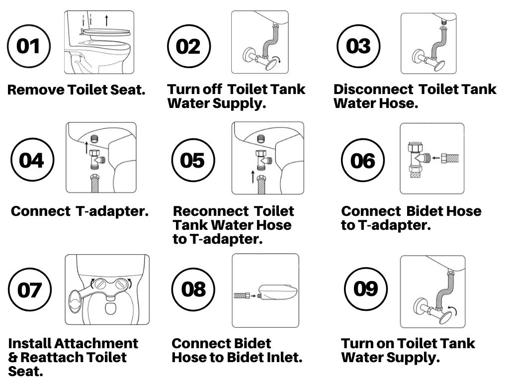 The Definitive Guide To Bidet Attachments
